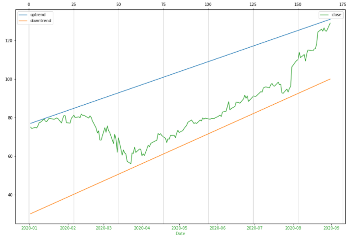A trend line example