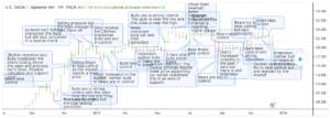 OHLC bar chart sample